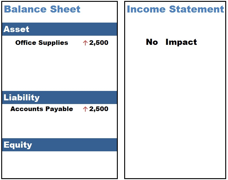 Financial Statement Impact Of Purchasing Office Supplies On Account